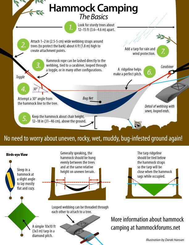 How to hammock camp