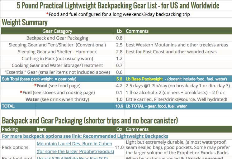 5-lb-practical lighweight