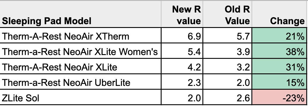 Change in Therm-a-Rest R Values